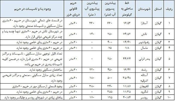 حداکثر پیشروی و پسروی دریای کاسپین به تفکیک شهرستان های استان گیلان