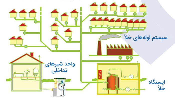 شماتیک سیستم فاضلاب جزيره نخل دبي