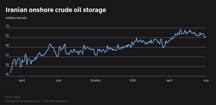 نمودار افزایش میزان ذخائر نفت در ساحل ایران