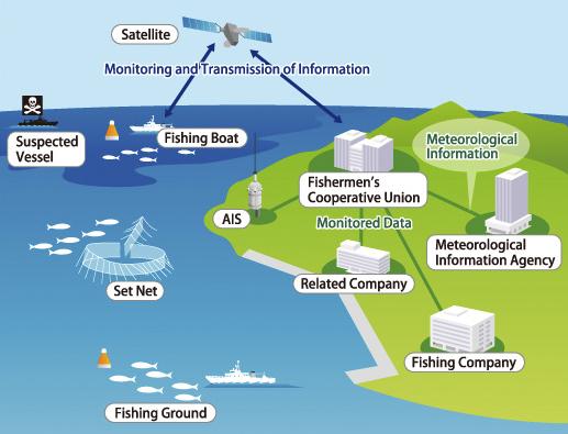 کاربردهای فناوری سنجش از دور در صنعت ماهیگیری