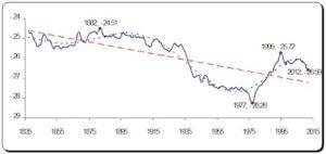 نمودار نوسانات سطح تراز آب دریای کاسپین