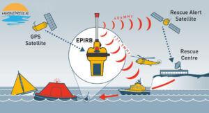 ایپرب از وسایل جستجو و نجات دریایی- EPIRB