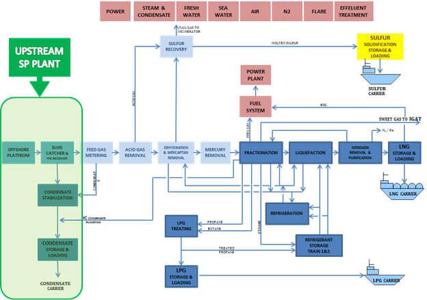 نمودار جریانی کلی پروژه ایران ال ان جی