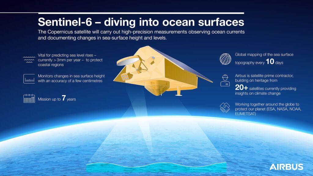 اینفوگرافیک ماهواره اقیانوسشناسی سنتینل۶