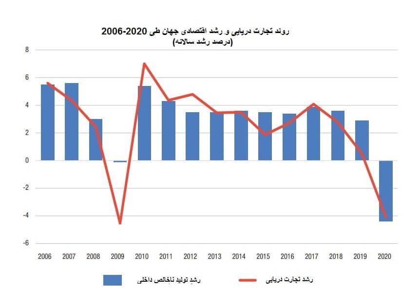 جدول روند رشد تجارت دریایی و اقتصادی جهان از 2006 تا 2020