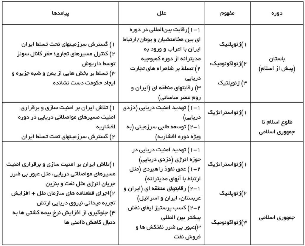 جدول علل و پیامدهای حضور نظامی نیروی دریایی ایران در آبهای آزاد از ابتدا تا کنون
