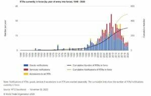 تعداد توافقنامهها و معاهدات تجاری منطقه (Regional Trade Agreements - RTA) در جهان
