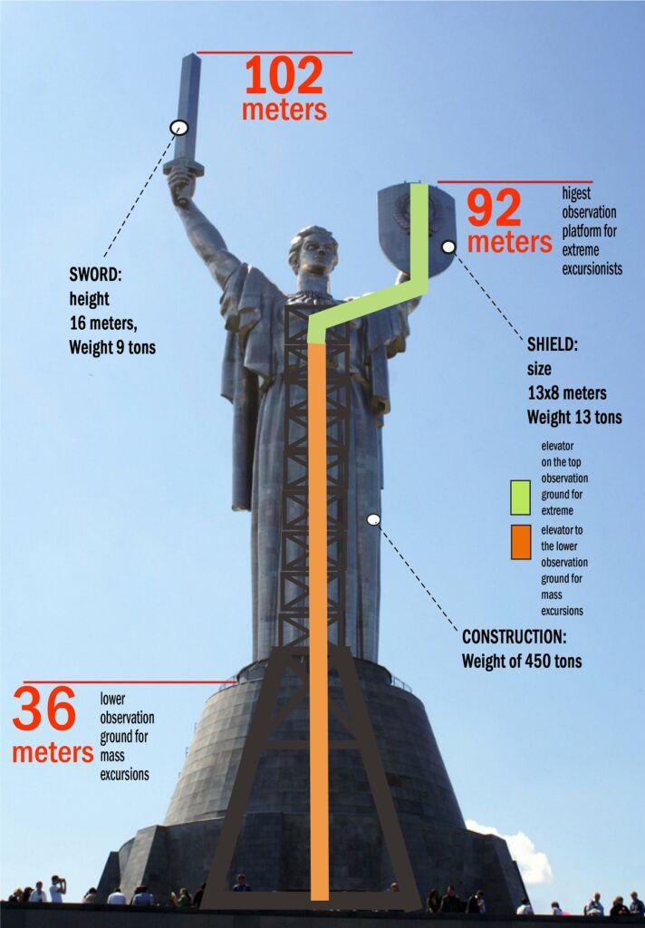 ارتفاع قسمتهای مختلف مجسمه فلزی عظيم مام ميهن اوکراین