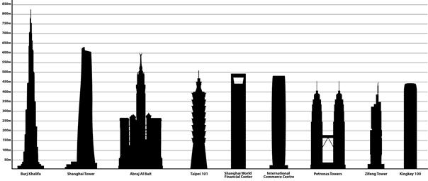 مقايسه برجهای دوقلوی پتروناس با بلندترين سازههای آسيا